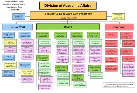 Division of Academic Affairs Provost & Executive Vice President Harvey Kesselman Richard Stockton College Division of Academic Affairs Organizational Chart.