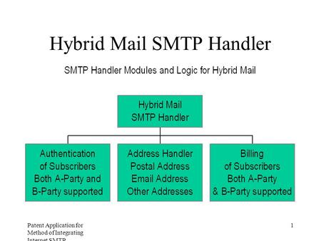 Patent Application for Method of Integrating Internet SMTP Messaging with Postal Services Figure 1 Hybrid Mail SMTP Handler.