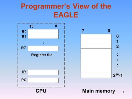 1 Programmer's View of the EAGLE 2 16 -1 70 15 0 R0 R1 R7 Register file IR PC CPU 0 1 2 :::::: Main memory :