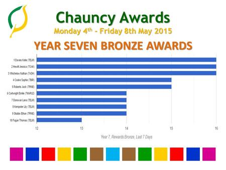 Chauncy Awards Monday 4 th - Friday 8th May 2015 YEAR SEVEN BRONZE AWARDS.