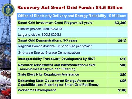 Recovery Act Smart Grid Funds: $4.5 Billion Office of Electricity Delivery and Energy Reliability$ Millions Smart Grid Investment Grant Program; ≤3 years.