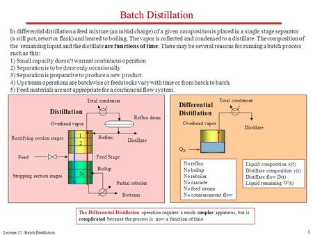 Lecture 15: Batch Distillation 1 Batch Distillation Total condenser Overhead vapor Boilup N 2 1 Distillation Reflux drum Rectifying section stages Stripping.