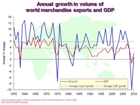 Annual growth in volume of world merchandise exports and GDP Source: based on data in Statistics Database (WTO) and World Economic Outlook (IMF ) Note: