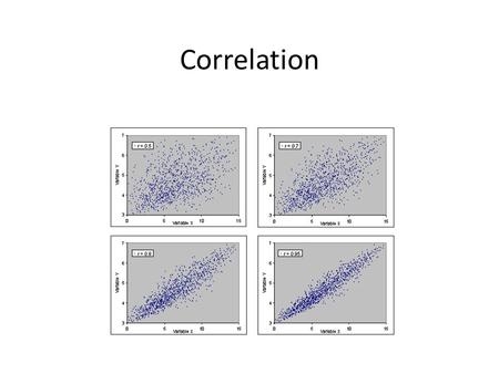 How to Find Regression Equation?