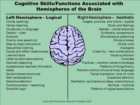 Cognitive Skills/Functions Associated with Hemispheres of the Brain Left Hemisphere – Logical Words (spelling) Verbal meaning Vocabulary in language Details.