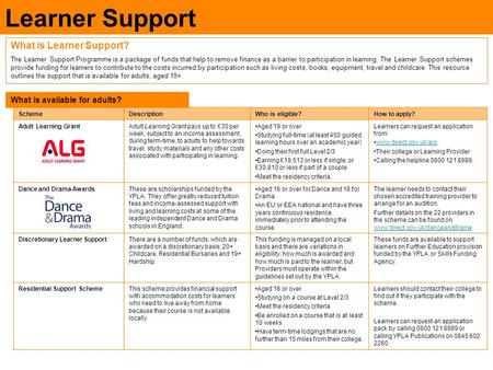 Learner Support What is Learner Support? The Learner Support Programme is a package of funds that help to remove finance as a barrier to participation.