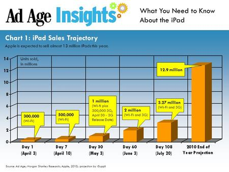 Source: Ad Age; Morgan Stanley Research; Apple, 2010; projection by iSuppli What You Need to Know About the iPad Chart 1: iPad Sales Trajectory Apple is.