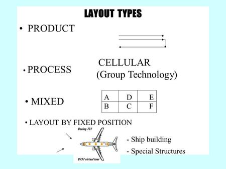 LAYOUT TYPES PRODUCT PROCESS CELLULAR (Group Technology) MIXED ADEBCFADEBCF LAYOUT BY FIXED POSITION - Ship building - Special Structures.