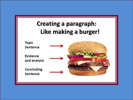 Creating a paragraph: Like making a burger! Topic Sentence Evidence and analysis Concluding Sentence.