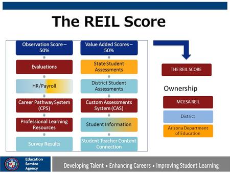 Observation Score – 50% EvaluationsHR/Payroll Career Pathway System (CPS) Professional Learning Resources Survey Results Value Added Scores – 50% State.