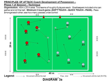 PRINCIPLES OF ATTACK Coach Development of Possession – Phase 1 of Session - Technique Organisation: 40m x 20 m area. Two teams of roughly 6 players each.