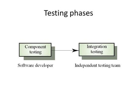 Testing phases. Test data Inputs which have been devised to test the system Test cases Inputs to test the system and the predicted outputs from these.