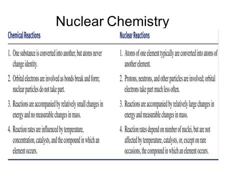 Nuclear Chemistry. The Band of Stability Nuclear Stability The Band of stability allows us to analyze the proton to neutron ratio of various nuclides.