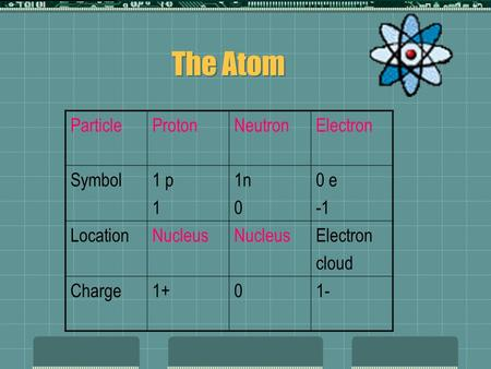 The Atom ParticleProtonNeutronElectron Symbol1 p 1 1n 0 0 e LocationNucleus Electron cloud Charge1+01-