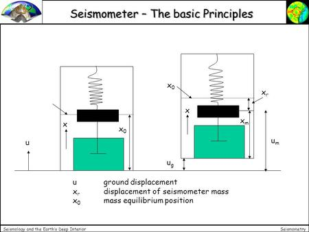 Seismometry Seismology and the Earth's Deep Interior Seismometer – The basic Principles u x x0x0 ugug umum xmxm x x0x0 xrxr uground displacement x r displacement.
