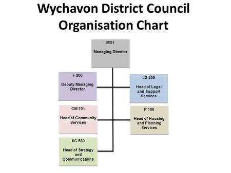Wychavon District Council Organisation Chart MD1 Managing Director MD1 Managing Director LS 400 Head of Legal and Support Services LS 400 Head of Legal.