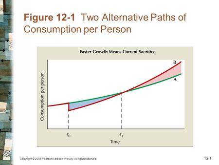 Copyright © 2006 Pearson Addison-Wesley. All rights reserved. 12-1 Figure 12-1 Two Alternative Paths of Consumption per Person.