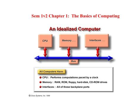 Sem 1v2 Chapter 1: The Basics of Computing. There are three reasons why it is important to be able to recognize and name the major components of a PC.