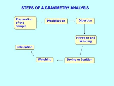 STEPS OF A GRAVIMETRY ANALYSIS Filtration and Washing