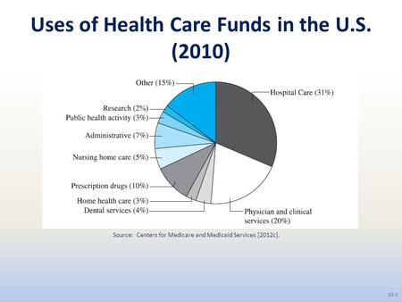 Uses of Health Care Funds in the U.S. (2010) Source: Centers for Medicare and Medicaid Services [2012c]. 10-1.