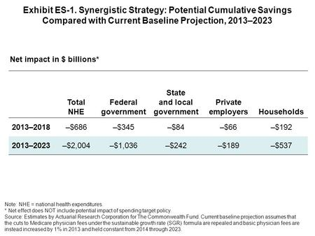 Exhibit ES-1. Synergistic Strategy: Potential Cumulative Savings Compared with Current Baseline Projection, 2013–2023 Total NHE Federal government State.