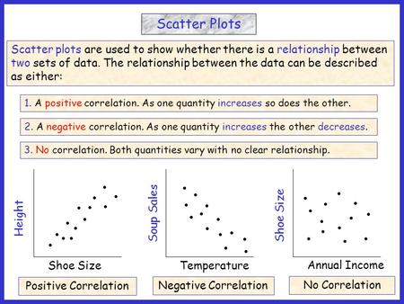 1. A positive correlation. As one quantity increases so does the other. 2. A negative correlation. As one quantity increases the other decreases. 3. No.
