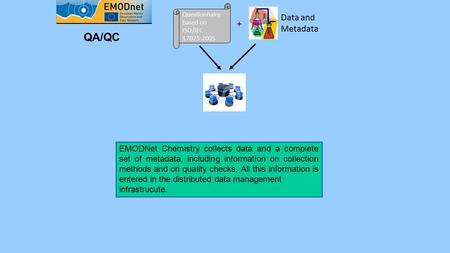 Questionnaire based on ISO/IEC 17025:2005 + Data and Metadata QA/QC EMODNet Chemistry collects data and a complete set of metadata, including information.