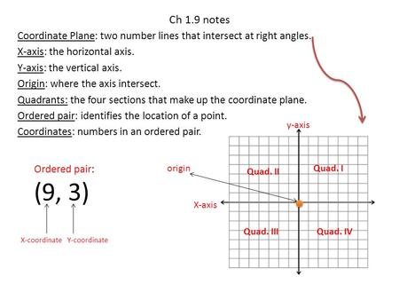 Ch 1.9 notes Coordinate Plane: two number lines that intersect at right angles. X-axis: the horizontal axis. Y-axis: the vertical axis. Origin: where the.