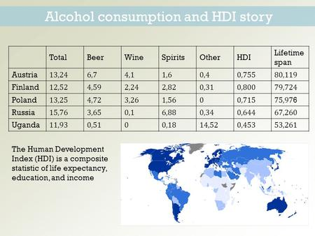 Alcohol consumption and HDI story TotalBeerWineSpiritsOtherHDI Lifetime span Austria13,246,74,11,60,40,75580,119 Finland12,524,592,242,820,310,80079,724.