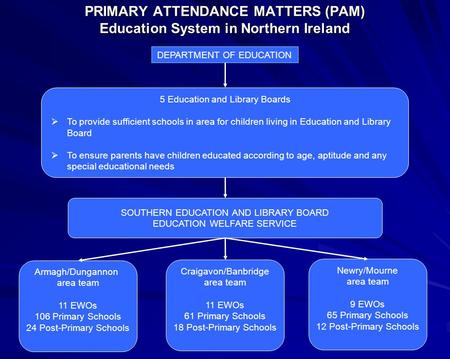 PRIMARY ATTENDANCE MATTERS (PAM) Education System in Northern Ireland DEPARTMENT OF EDUCATION 5 Education and Library Boards  To provide sufficient schools.