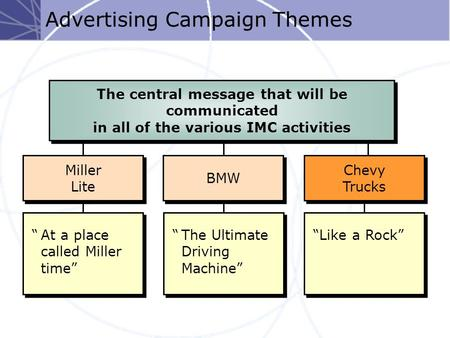 "Advertising Campaign Themes ""The Ultimate Driving Machine"" BMW ""At a place called Miller time"" Miller Lite Miller Lite ""Like a Rock"" Chevy Trucks Chevy."