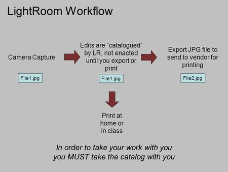 "LightRoom Workflow Export JPG file to send to vendor for printing File2.jpg Print at home or in class Camera Capture File1.jpg Edits are ""catalogued"" by."