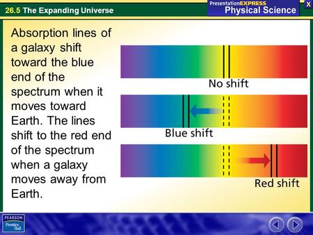 26.5 The Expanding Universe Absorption lines of a galaxy shift toward the blue end of the spectrum when it moves toward Earth. The lines shift to the red.