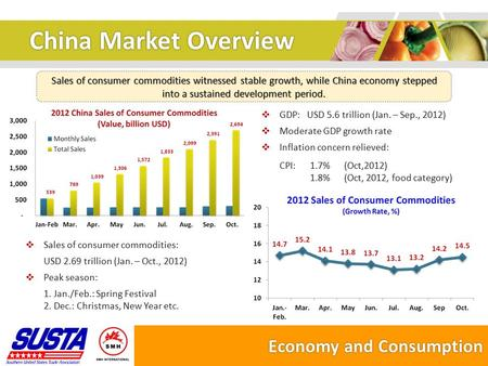 China Market Overview Sales of consumer commodities witnessed stable growth, while China economy stepped into a sustained development period. Economy and.