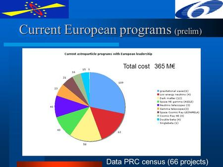 Current European programs (prelim) Data PRC census (66 projects) Total cost 365 M€