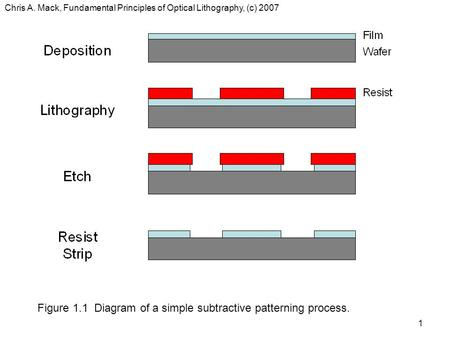 Chris A. Mack, Fundamental Principles of Optical Lithography, (c) 2007 1 Figure 1.1 Diagram of a simple subtractive patterning process.