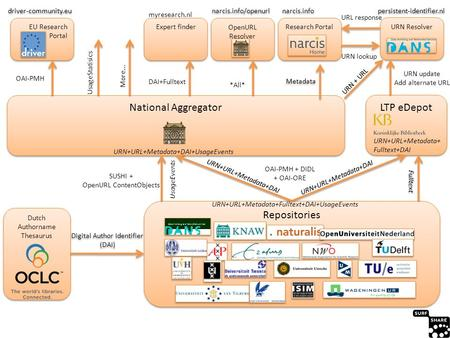 Dutch Authorname Thesaurus LTP eDepot National Aggregator Repositories URN Resolver persistent-identifier.nl OpenURL Resolver narcis.info/openurl Research.