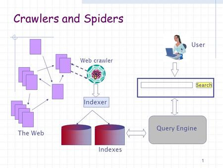 Crawlers and Spiders The Web Web crawler Indexer Search User Indexes Query Engine 1.