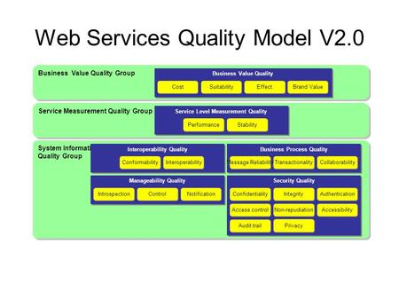 Web Services Quality Model V2.0 Business Value Quality Group Business Value Quality Cost Suitability Effect Service Measurement Quality Group Service Level.