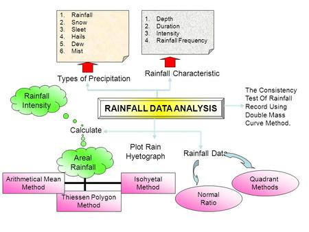 RAINFALL DATA ANALYSIS The Consistency Test Of Rainfall Record Using Double Mass Curve Method. Types of Precipitation Rainfall Characteristic Calculate.