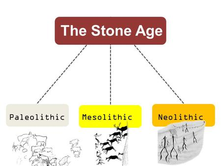 The Stone Age Periods PaleolithicMesolithicNeolithic Period.