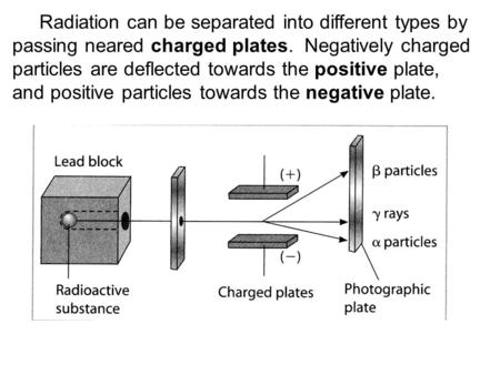 Radiation can be separated into different types by passing neared charged plates. Negatively charged particles are deflected towards the positive plate,