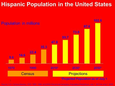 1 Population in millions Hispanic Population in the United States States: 1970 to 2050 *Projected Population as of July 1 Projections Census Source: U.S.