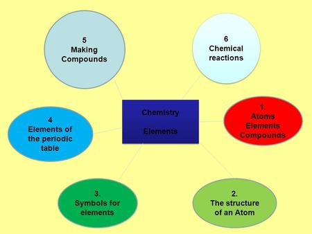 1. Atoms Elements Compounds 2. The structure of an Atom 3. Symbols for elements 4 Elements of the periodic table Chemistry Elements Chemistry Elements.