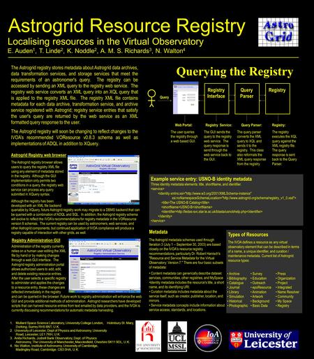 Astrogrid Resource Registry Querying the Registry 1.Mullard Space Science Laboratory, University College London, Holmbury St. Mary, Dorking, Surrey RH5.