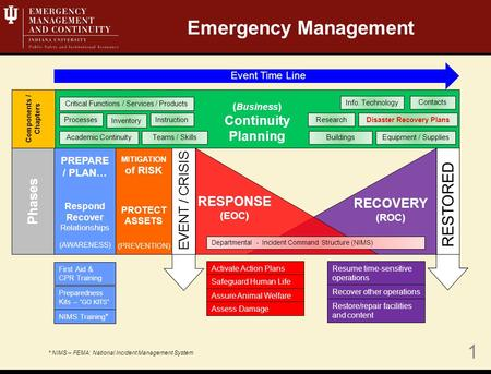 1 MITIGATION of RISK PROTECT ASSETS (PREVENTION) Phases Event Time Line EVENT / CRISIS RESTORED Resume time-sensitive operations Recover other operations.