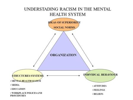 UNDERSTADING RACISM IN THE MENTAL HEALTH SYSTEM ORGANIZATION IDEAS OF SUPERIORITY SOCIAL NORMS STRUCTURES/SYSTEMS INDIVIDUAL BEHAVIOUR MENTAL HEALTH SYSTEM.