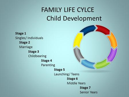 FAMILY LIFE CYLCE Child Development Stage 1 Singles/ Individuals Stage 2 Marriage Stage 3 Childbearing Stage 4 Parenting Stage 5 Launching/ Teens Stage.