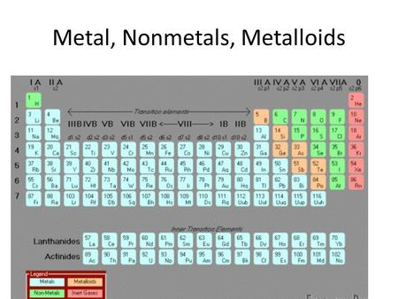 Metal, Nonmetals, Metalloids. Think inside the box Name – Duh. It tells you what element it is. Chemical Symbol – Shorthand way of writing element Atomic.