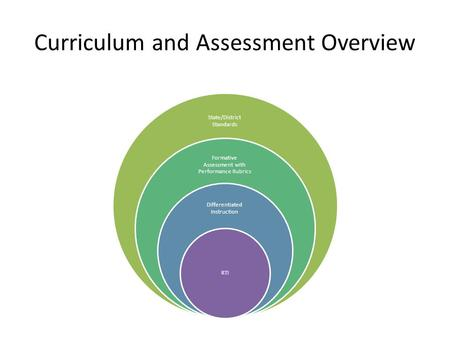 Curriculum and Assessment Overview State/District Standards Formative Assessment with Performance Rubrics Differentiated Instruction RTI.